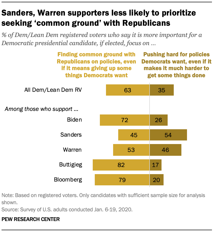 Sanders, Warren supporters less likely to prioritize seeking 'common ground' with Republicans