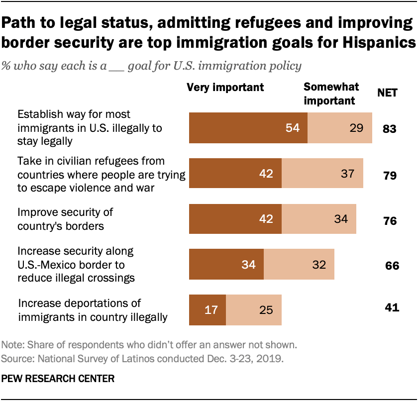 Path to legal status, admitting refugees and improving border security are top immigration goals for Hispanics