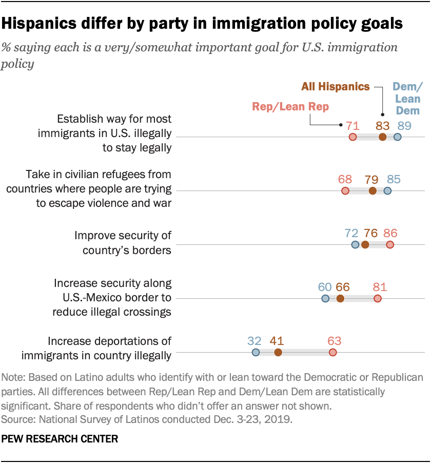 Hispanics differ by party in immigration policy goals