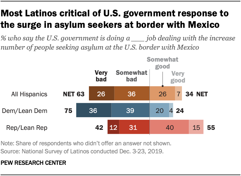 Most Latinos critical of U.S. government response to the surge in asylum seekers at border with Mexico