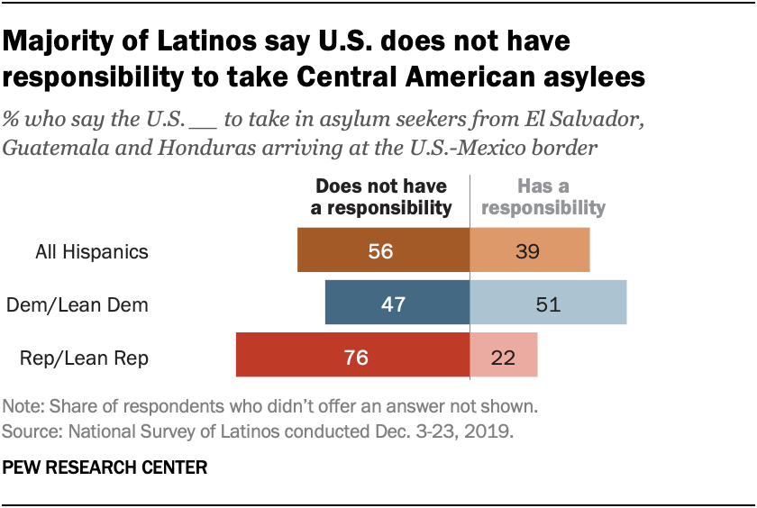 Majority of Latinos say U.S. does not have responsibility to take Central American asylees