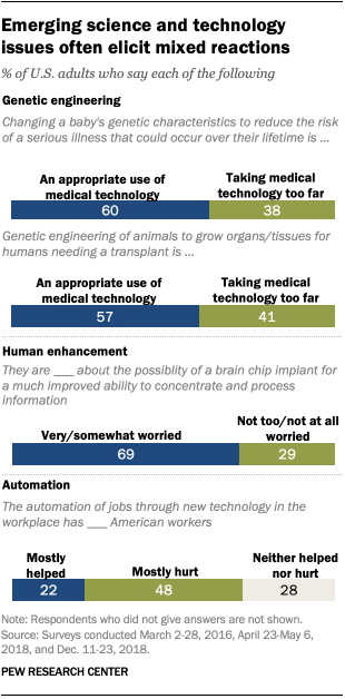 Emerging science and technology issues often elicit mixed reactions