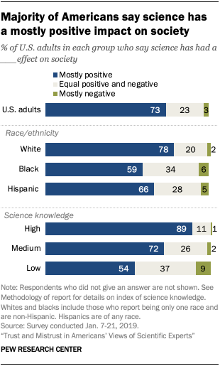 Majority of Americans say science has a mostly positive impact on society