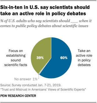 Six-in-ten in U.S. say scientists should take an active role in policy debates