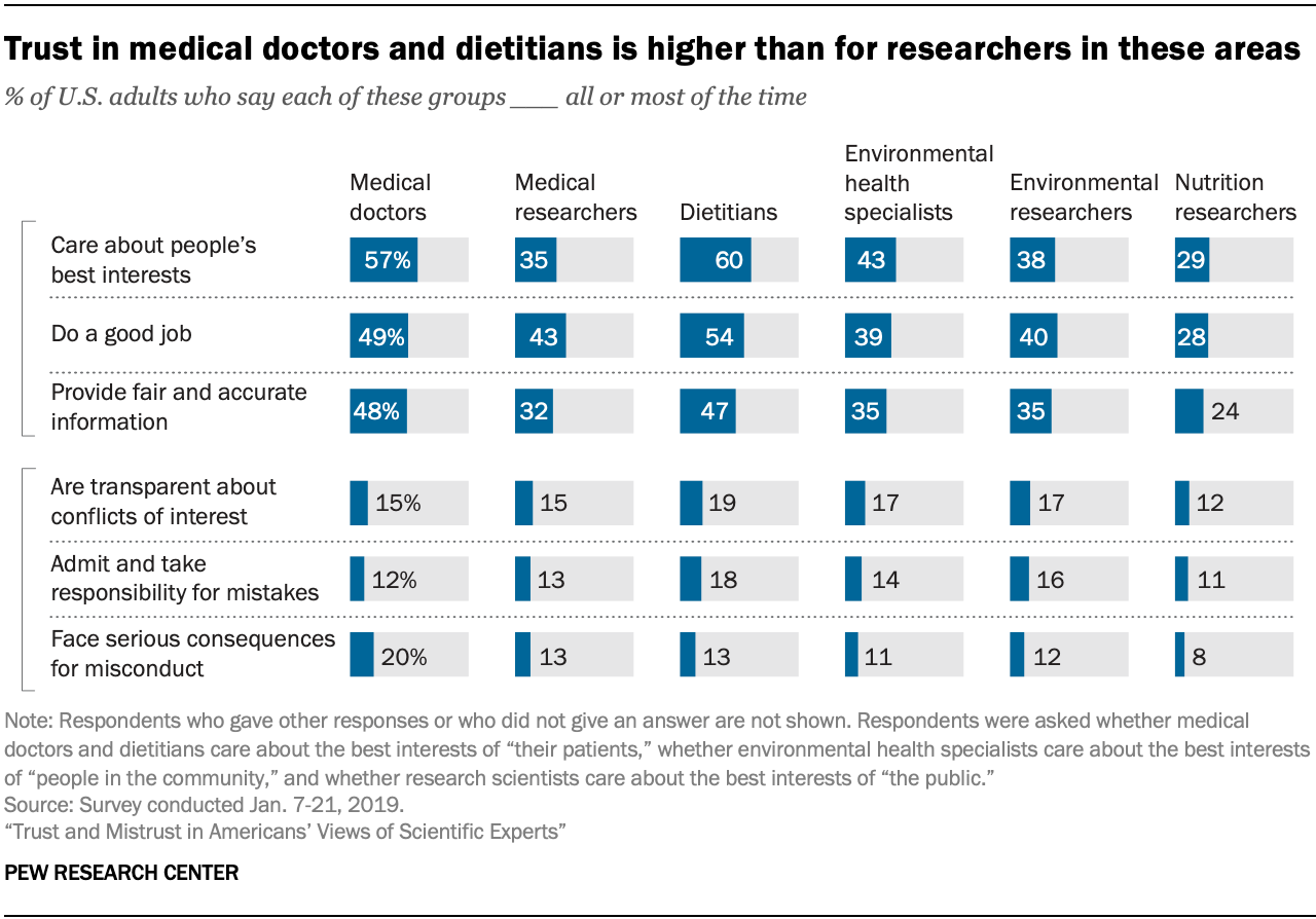 Trust in medical doctors and dietitians is higher than for researchers in these areas