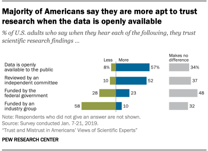 Majority of Americans say they are more apt to trust research when the data is openly available