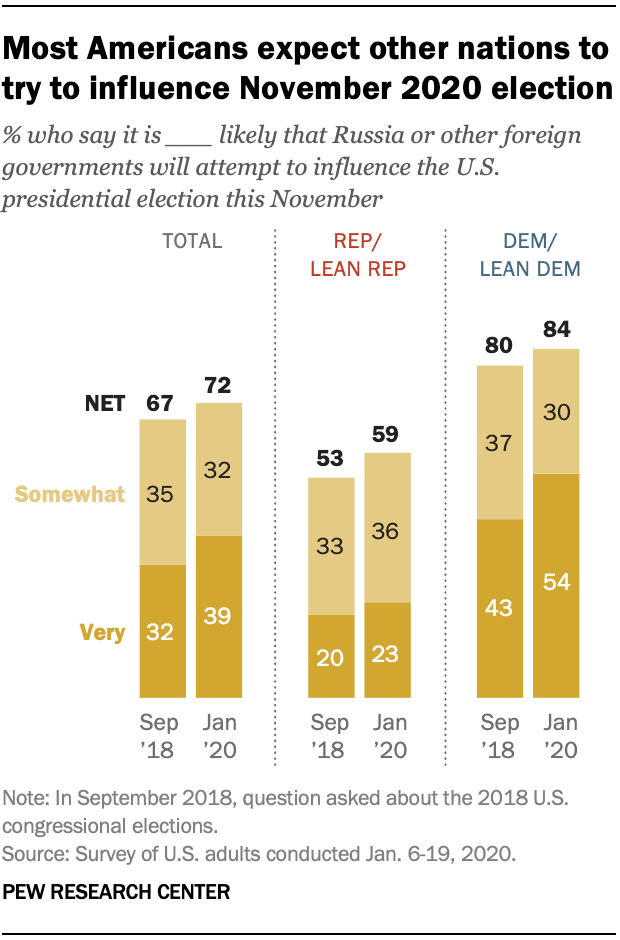 Most Americans expect other nations to try to influence November 2020 election