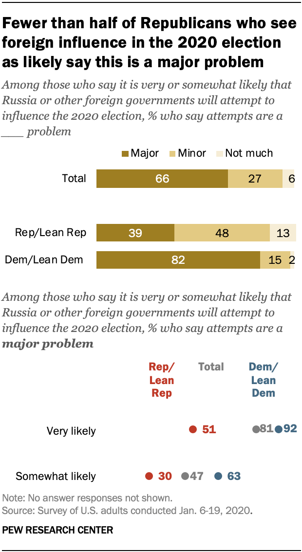 Fewer than half of Republicans who see foreign influence in the 2020 election as likely say this is a major problem