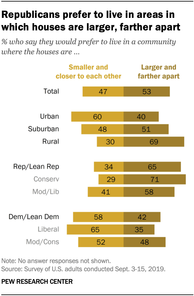 Republicans prefer to live in areas in which houses are larger, farther apart