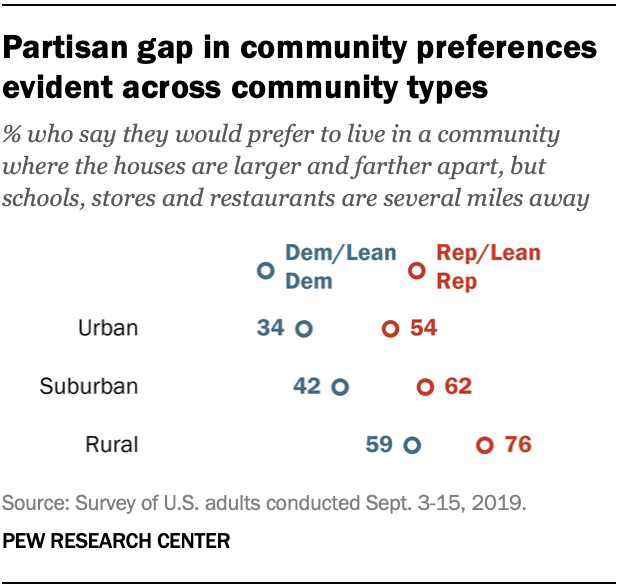 Partisan gap in community preferences evident across community types