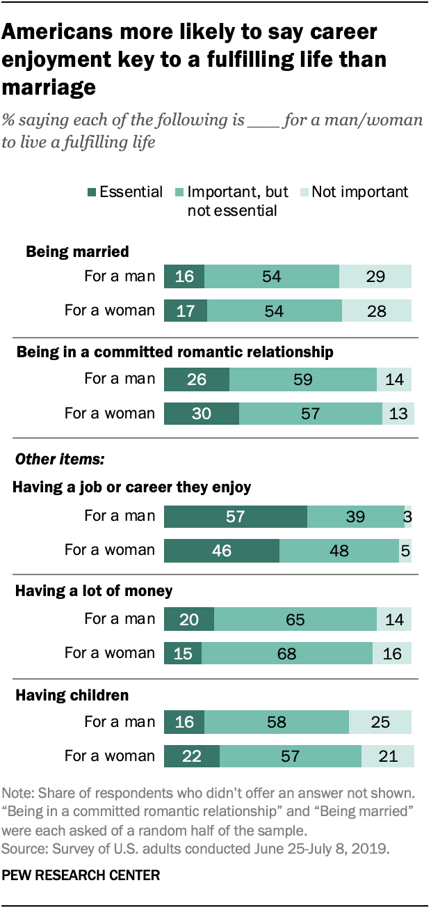 Americans more likely to say career enjoyment key to a fulfilling life than marriage