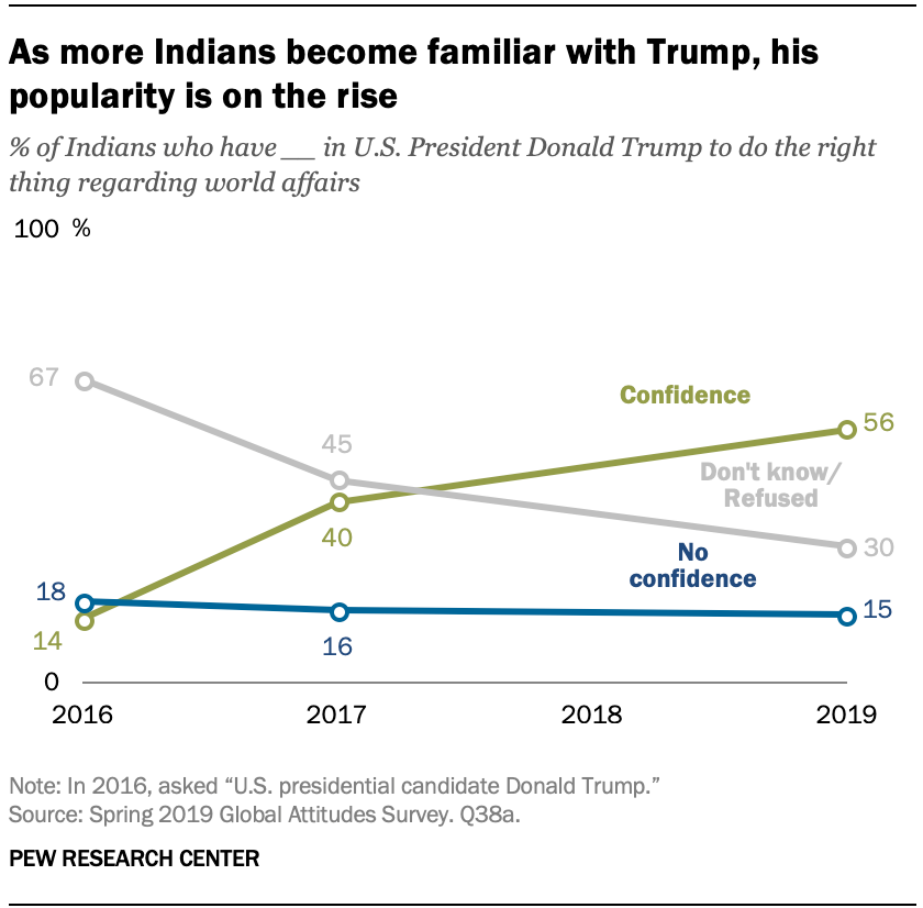 As more Indians become familiar with Trump, his popularity is on the rise