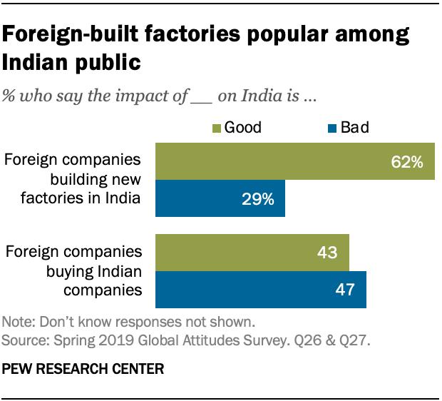 Foreign-built factories popular among Indian public