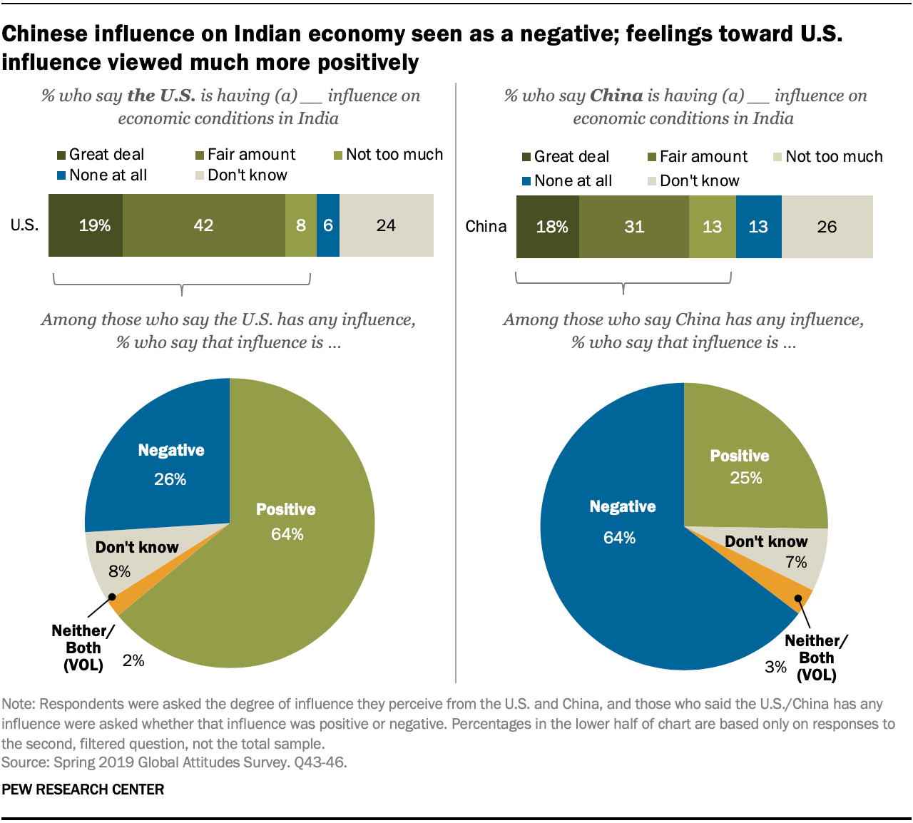 Chinese influence on Indian economy seen as a negative; feelings toward U.S. influence viewed much more positively