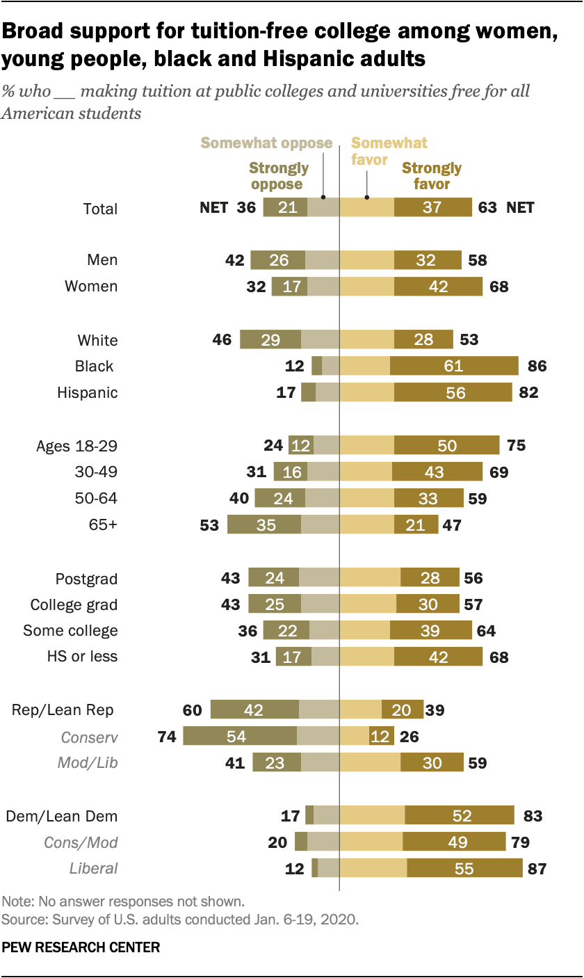 Broad support for tuition-free college among women, young people, black and Hispanic adults