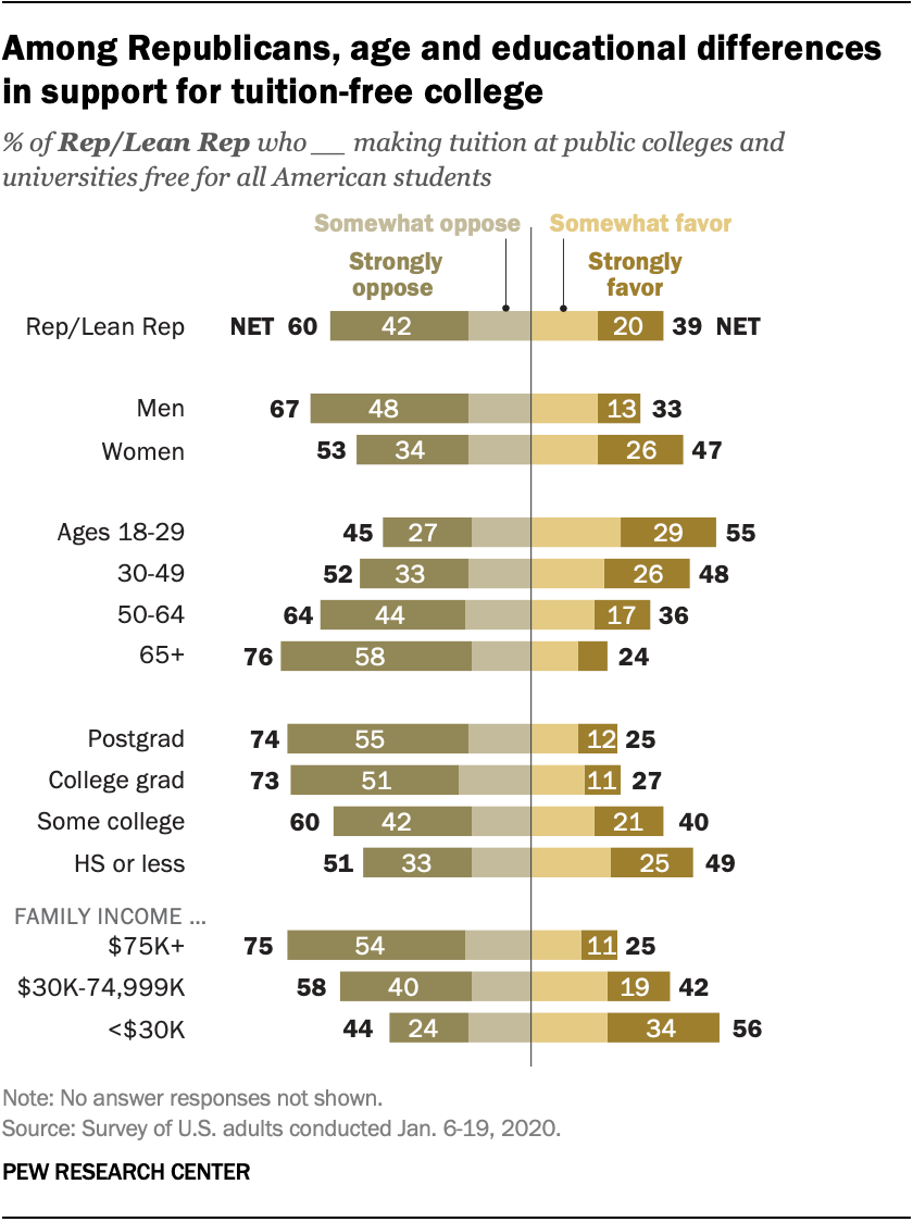 Among Republicans, age and educational differences in support for tuition-free college