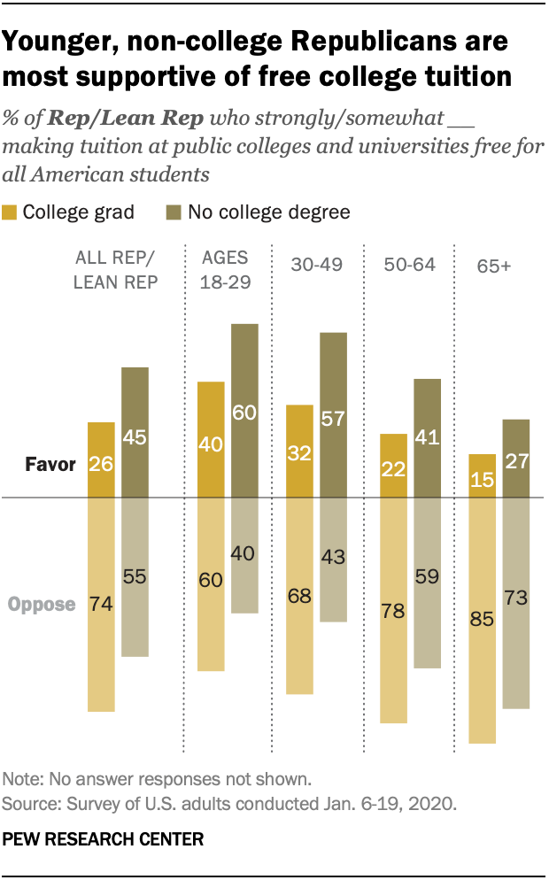 Younger, non-college Republicans are most supportive of free college tuition