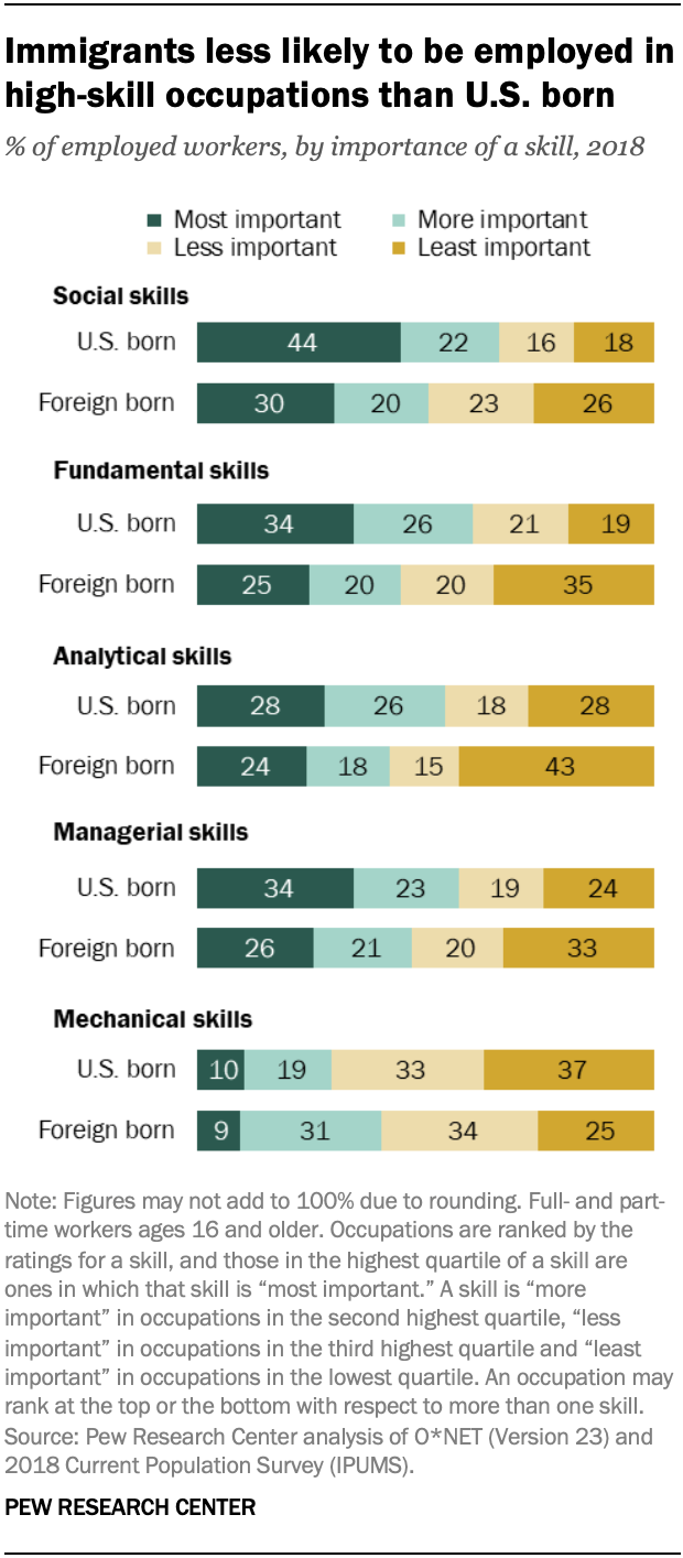 Immigrants less likely to be employed in high-skill occupations than U.S. born