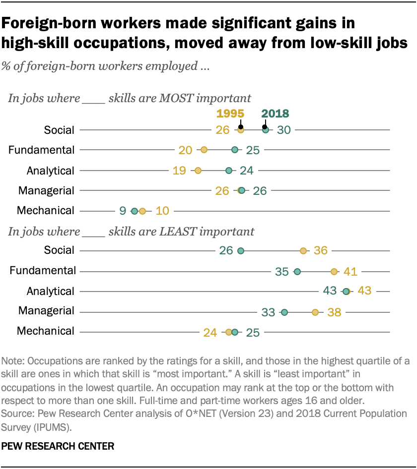 Foreign-born workers made significant gains in high-skill occupations, moved away from low-skill jobs