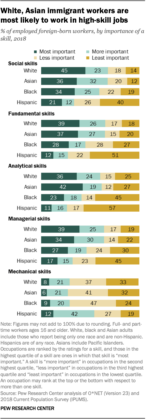 White, Asian immigrant workers are most likely to work in high-skill jobs