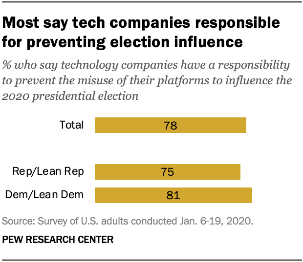 Most say tech companies responsible for preventing election influence