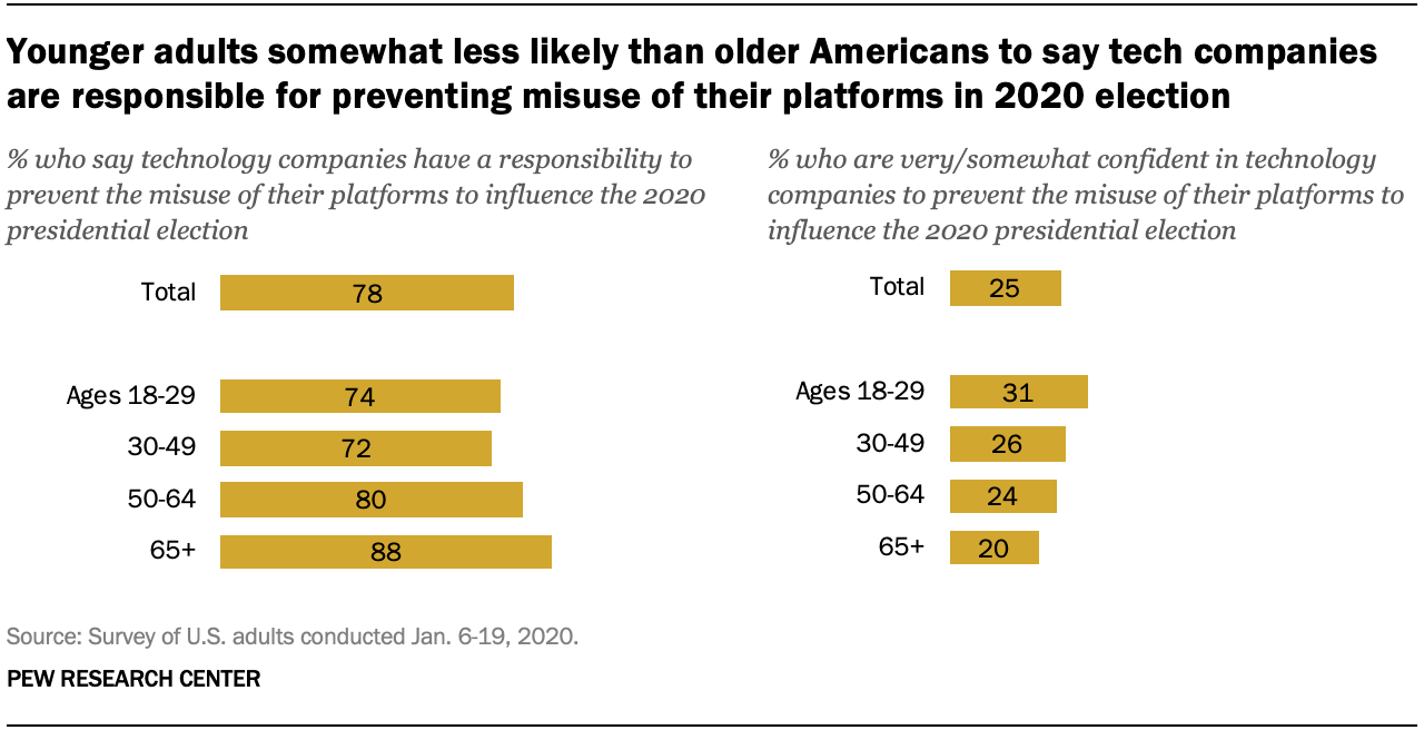 Younger adults somewhat less likely than older Americans to say tech companies are responsible for preventing misuse of their platforms in 2020 election