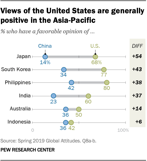 Views of the United States are generally positive in the Asia-Pacific