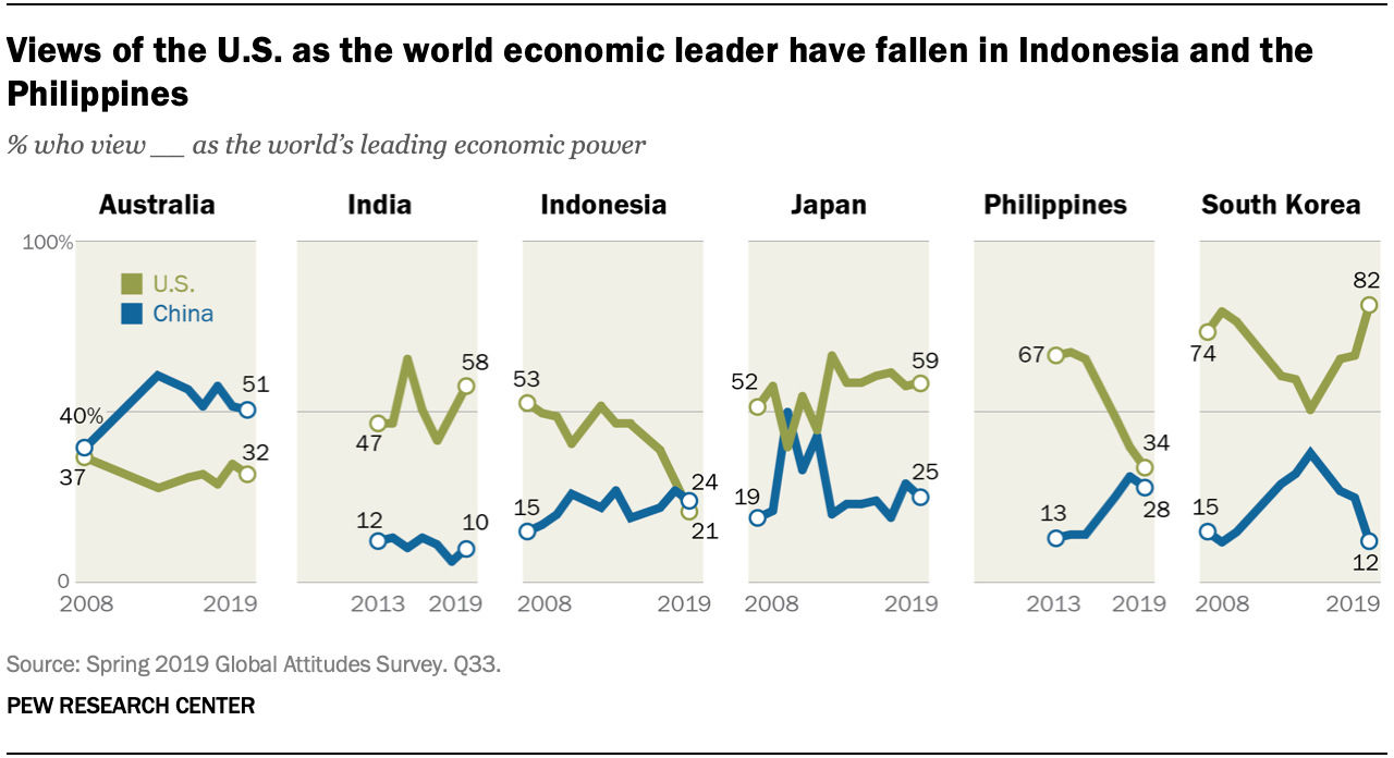 Views of the U.S. as the world economic leader have fallen in much of Asia-Pacific