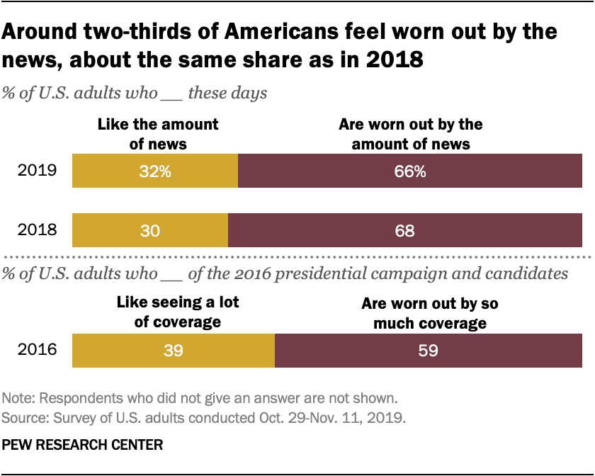 Around two-thirds of Americans feel worn out by the news, about the same share as in 2018