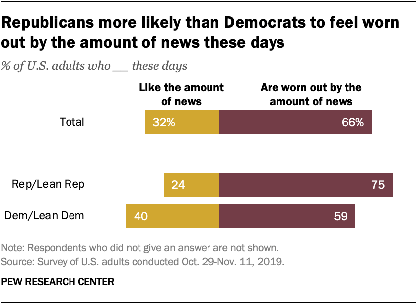 Republicans more likely than Democrats to feel worn out by the amount of news these days