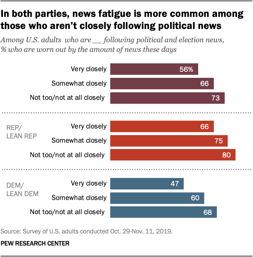In both parties, news fatigue is more common among those who aren't closely following political news