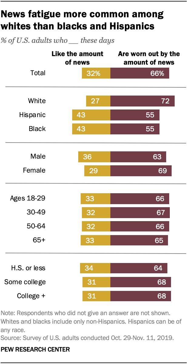 News fatigue more common among whites than blacks and Hispanics