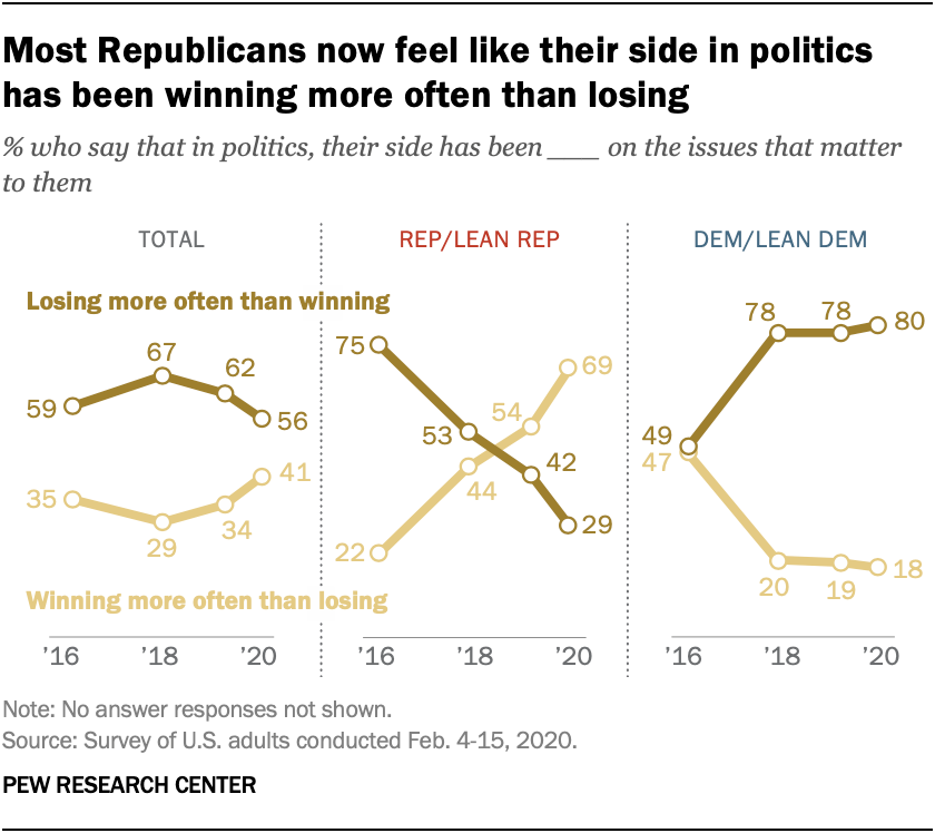Most Republicans now feel like their side in politics has been winning more often than losing