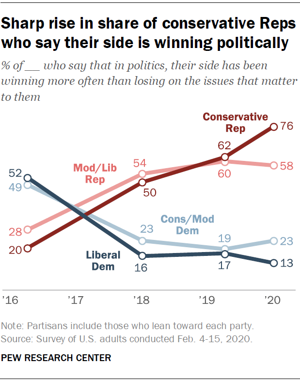 Sharp rise in share of conservative Reps who say their side is winning politically