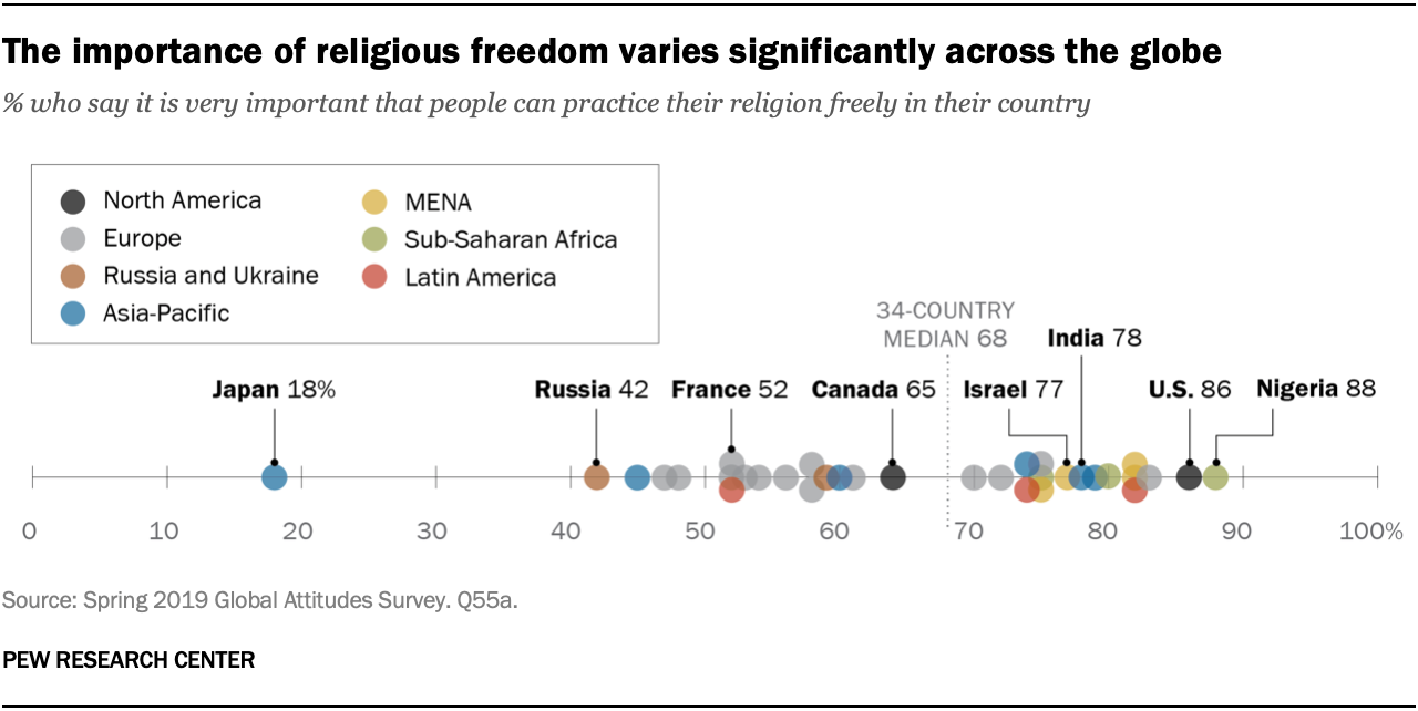 The importance of religious freedom varies significantly across the globe