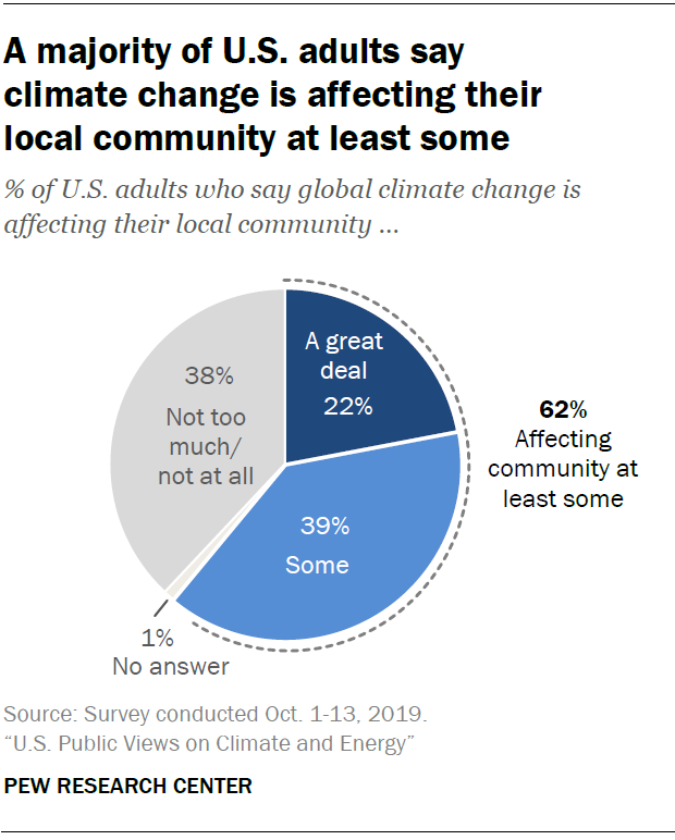 A majority of U.S. adults say climate change is affecting their local community at least some