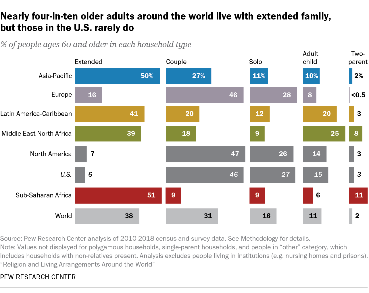 Nearly four-in-ten older adults around the world live with extended family, but those in the U.S. rarely do