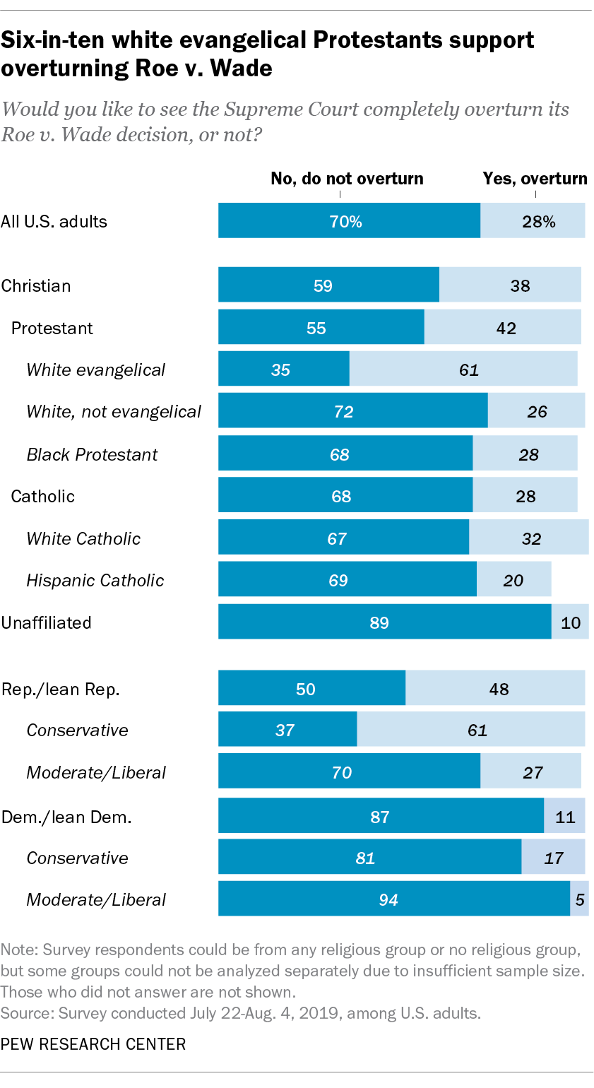 Six-in-ten white evangelical Protestants support overturning Roe v. Wade