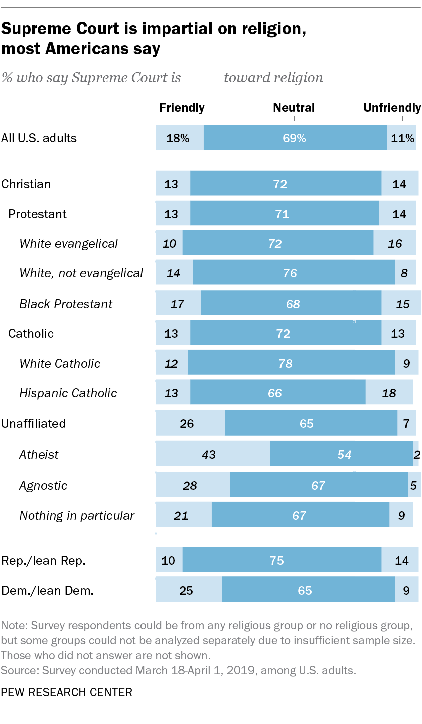 Supreme Court is impartial on religion, most Americans say