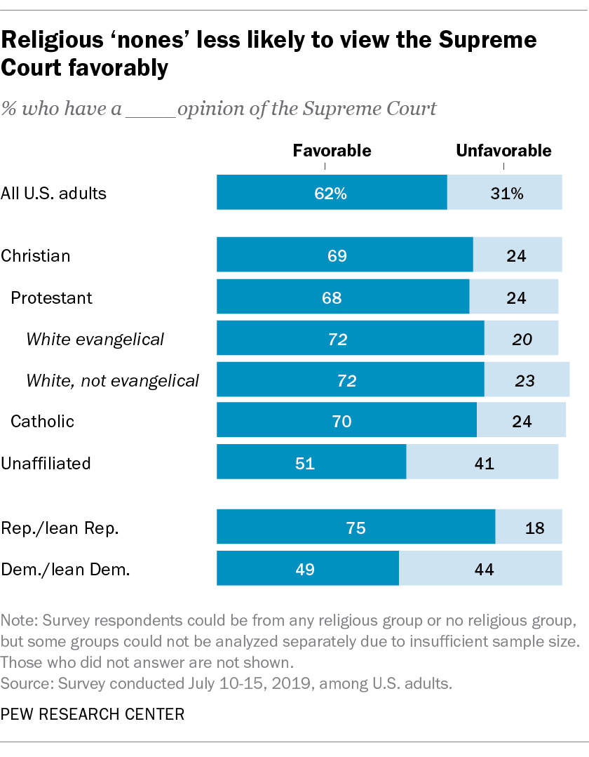 Religious nones less likely to view the Supreme Court favorably