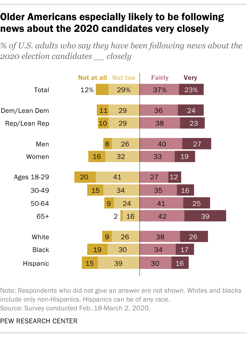 Older Americans especially likely to be following news about the 2020 candidates very closely