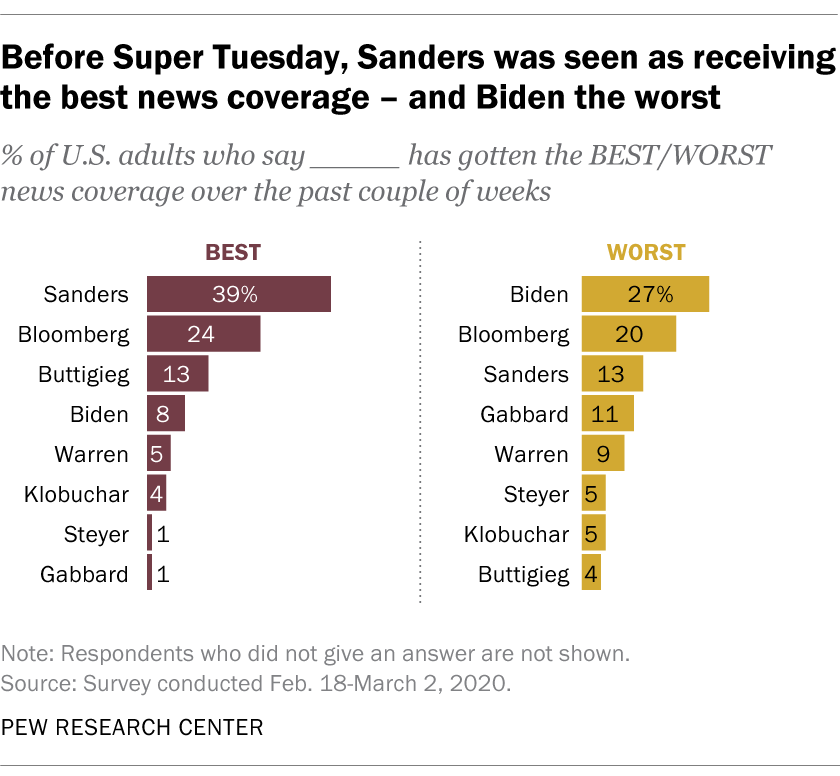 Before Super Tuesday, Sanders was seen as receiving the best news coverage – and Biden the worst