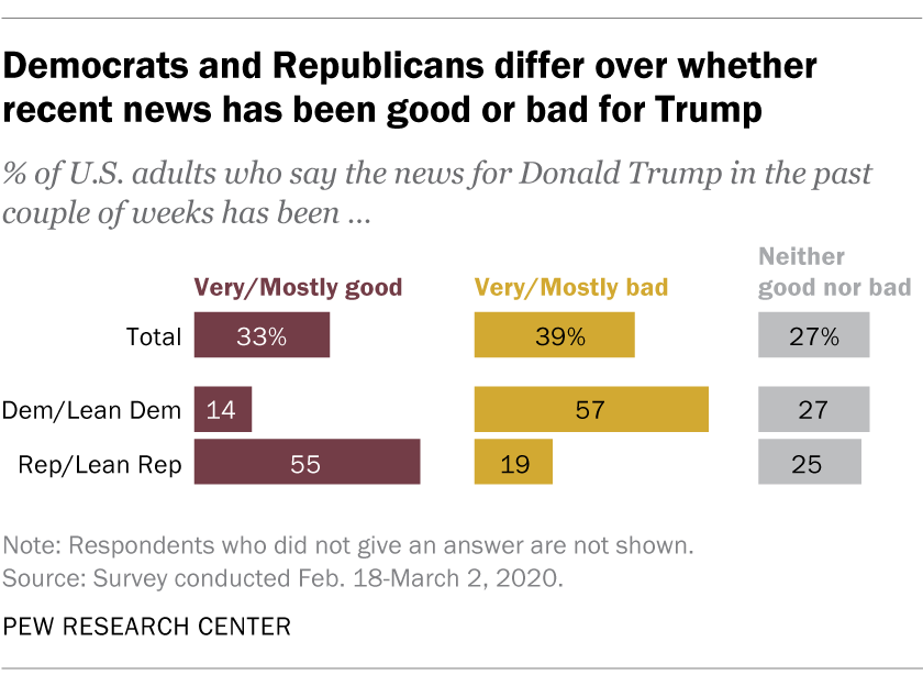 Democrats and Republicans differ over whether recent news has been good or bad for Trump