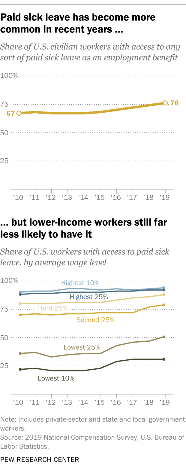 Paid sick leave has become more common in recent years, but lower-income workers still far less likely to have it