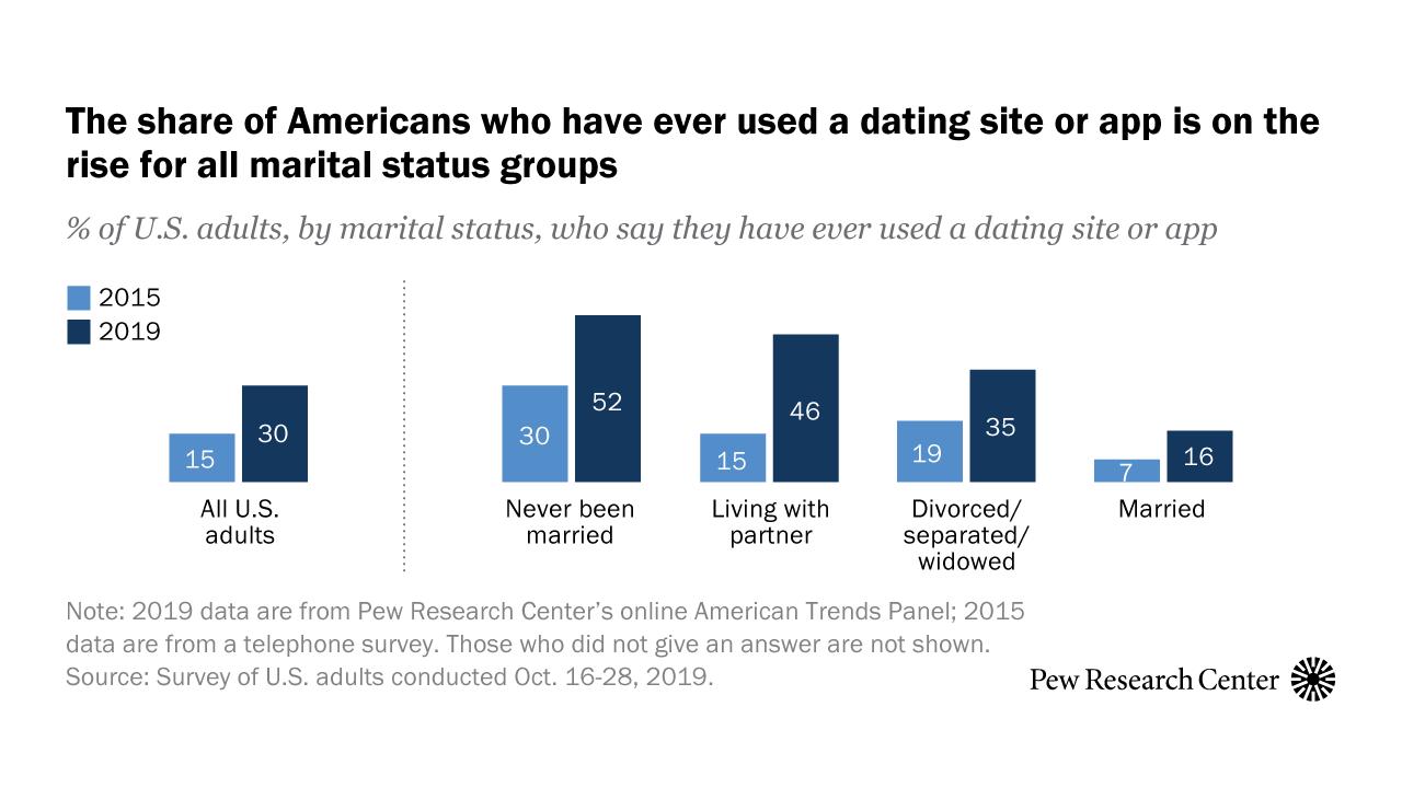 List of Top 20 Extraordinary Adult Dating Websites