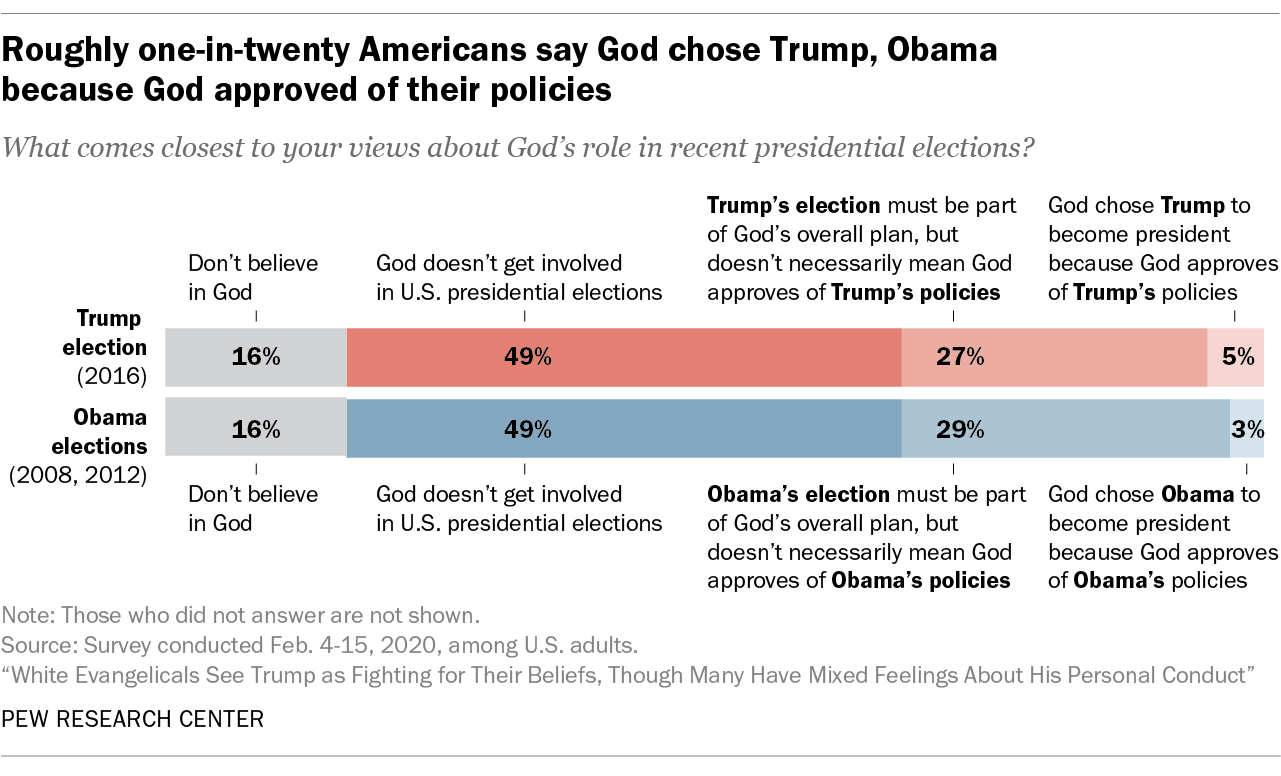 Roughly one-in-twenty Americans say God chose Trump, Obama because God approved of their policies