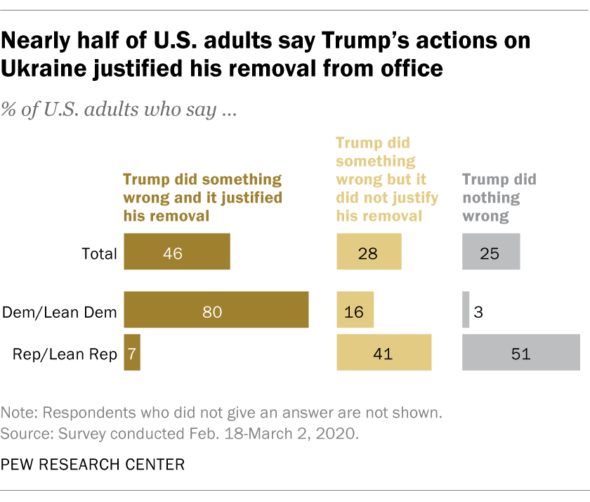 Nearly half of U.S. adults say Trump's actions on Ukraine justified his removal from office