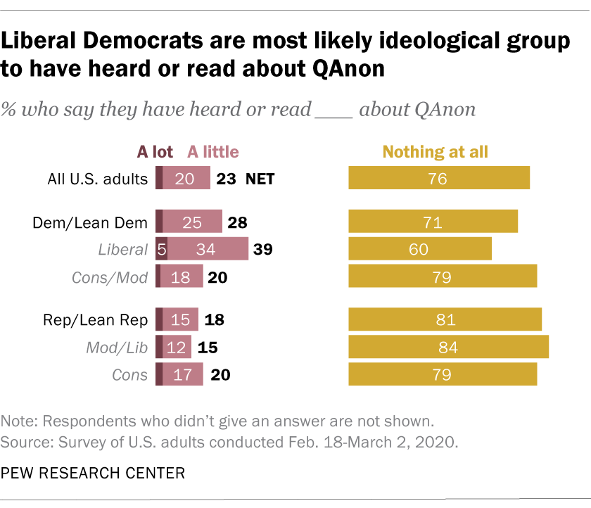 Liberal Democrats are most likely ideological group to have heard or read about QAnon