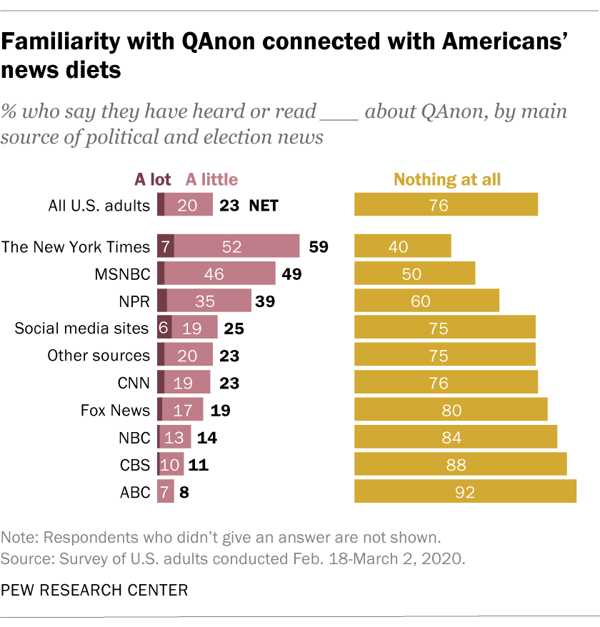 Familiarity with QAnon connected with Americans' news diets