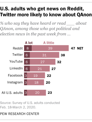 U.S. adults who get news on Reddit, Twitter more likely to know about QAnon